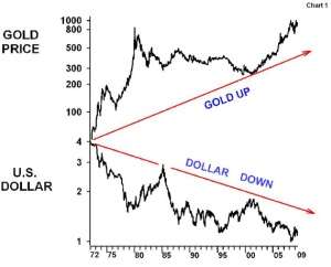 Since 1971 the dollar has lost value against gold.