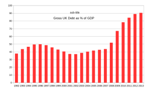 Our national debt has increased in the last five years.